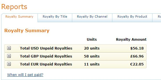 Createspace Royalties