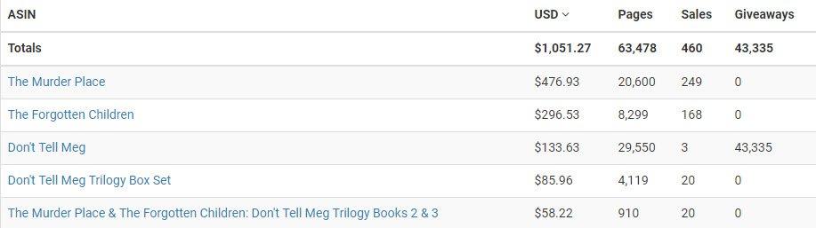 BookBub totals